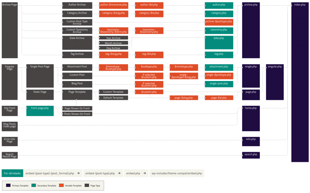 WordPress template hierarchy diagram (see previous link for interactive version)